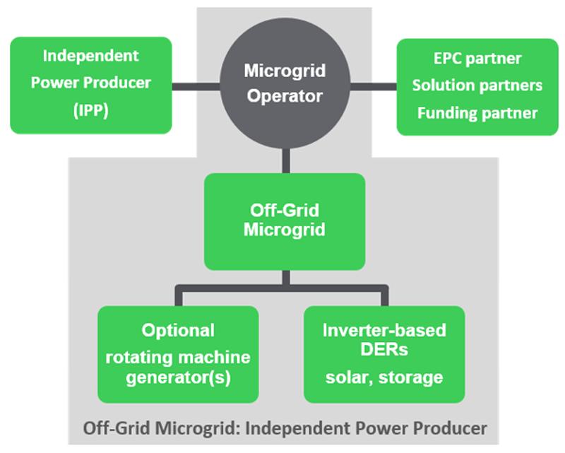 Figura 6. Cadena de valor: microgrid sin conexión.