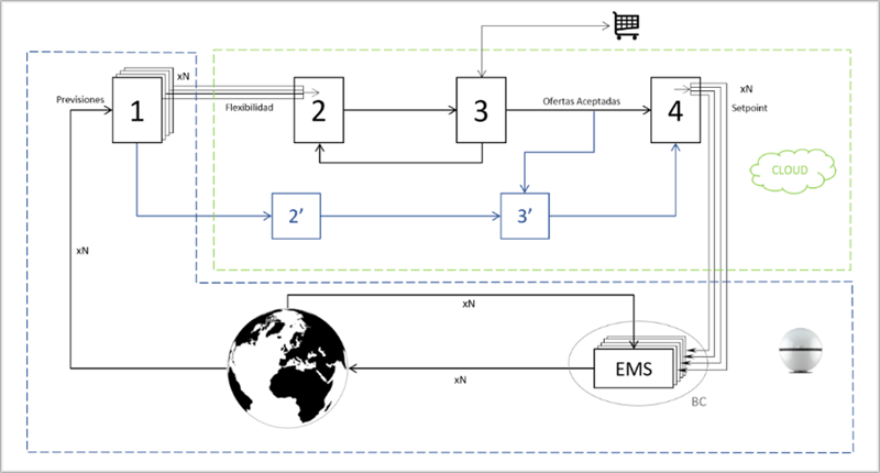 Figura 6. Diagrama de bloques del Sistema de Control Global.