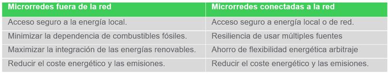 Figura 7. Beneficios de microgrid por tipo.