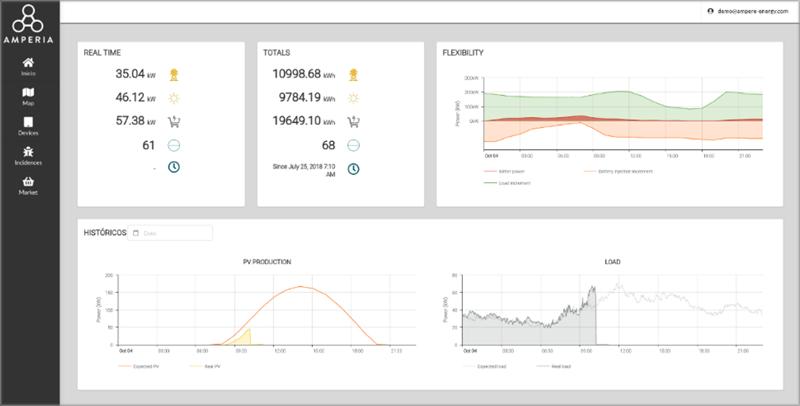 Figura 9. Prototipo de aplicación de la VPP, con información en tiempo real de equipos de clientes.