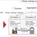 Fujitsu desarrolla un sistema de intercambio de excedente de electricidad basado en blockchainpara los consumidores