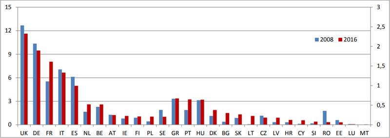 Apoyo financiero a los combustibles fósiles en la UE - Fuente: CE, Trinomics9
