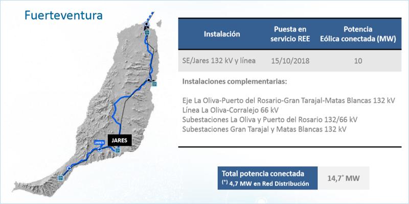 Desarrollo de la red de transporte eléctrico en Fuerteventura.