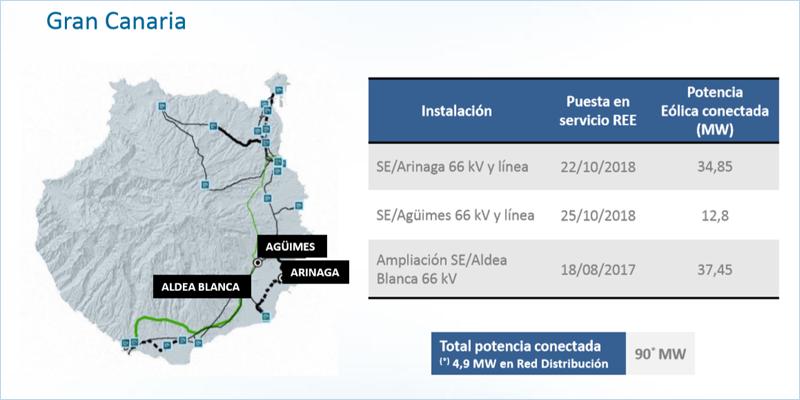 Desarrollo de la red de transporte eléctrico en Gran Canaria.