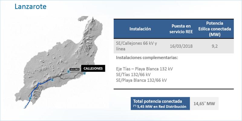 Desarrollo de la red de transporte eléctrico en Lanzarote.