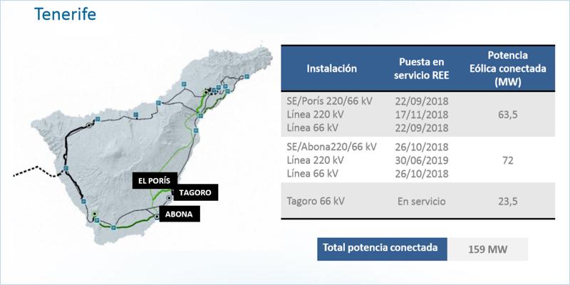 Desarrollo de la red de transporte eléctrico en Tenerife.
