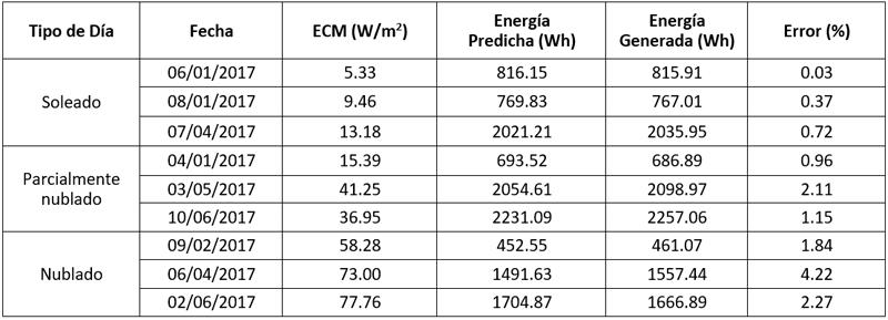 Tabla II. Muestas para diferentes tipos de días del ECU y Error en % de la herramienta.