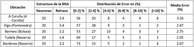 Tabla IV. Validación de la herramienta en otros puntos de la geografía española.