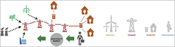 Figura 2. El nuevo mercado energético. Fuente: ITE.