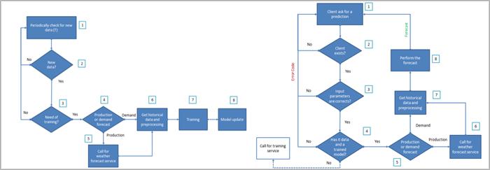 Figura 5. Flujograma del FS: a) Entrenamiento y b) Respuesta a Peticiones. Fuente: ITE.