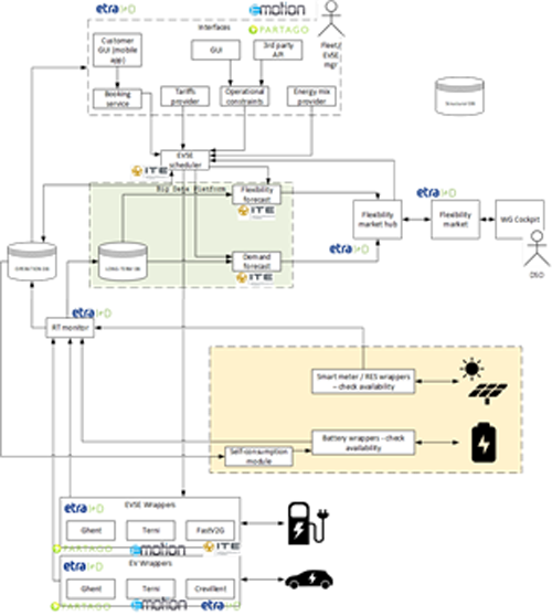 Figura 7. Arquitectura general del WiseEVP. Fuente: ETRA I+D.