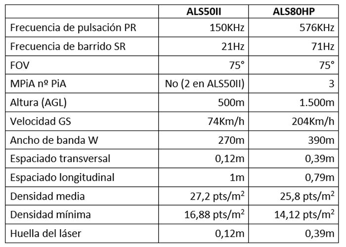 Tabla I. Parámetros y resultados.