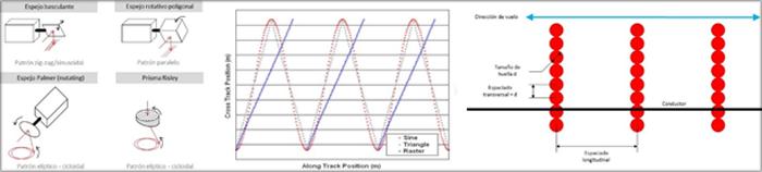 Figura 1. a. Mecanismos de barrido / b. Patrones de barrido / c. Espaciado en captura de cables.