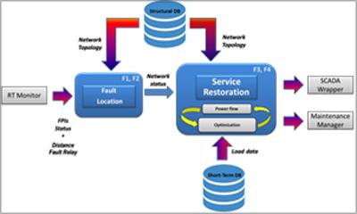 Figura 4.Diagrama funcional del FLISR. Fuente: ITE.