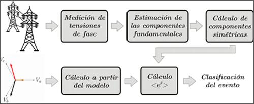 ALGORITMO DE CLASIFICACIÓN AUTOMÁTICA DE EVENTOS: UNA HERRAMIENTA PARA EL DIAGNÓSTICO Y CORRECCIÓN DE FALLAS EN REDES DE DISTRIBUCIÓN 3