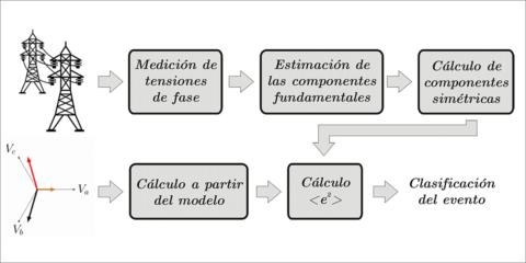 Algoritmo de clasificación automática de eventos: una herramienta para el diagnóstico y corrección de fallas en redes de distribución