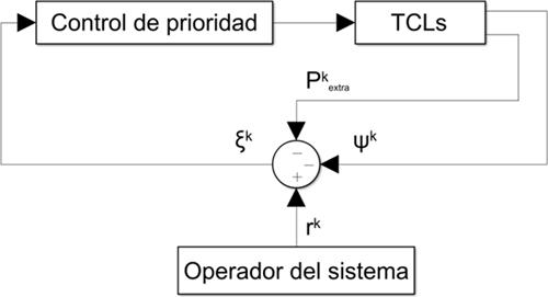 Figura 1. Controlador de la batería virtual.