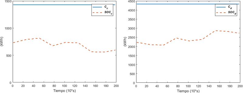 Figura 2. Capacidad y estado de carga para carga. Figura 3. Capacidad y estado de carga para descarga.