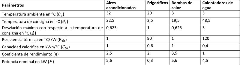 Tabla I. Parámetros típicos de TCL [5]. Comunicación presentada al V Congreso Smart Grids.