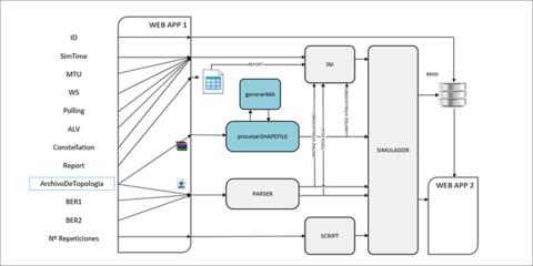 Aplicación web para simulación de redes PLC Prime