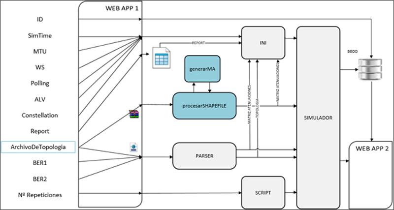 APLICACIÓN WEB PARA SIMULACIÓN DE REDES PLC PRIME Figura 2. Diseño de bajo nivel de la aplicación web desarrollada.