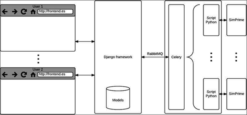 APLICACIÓN WEB PARA SIMULACIÓN DE REDES PLC PRIME Figura 3. Arquitectura y tecnologías de la aplicación web desarrollada para el simulador de redes PRIME SimPRIME.