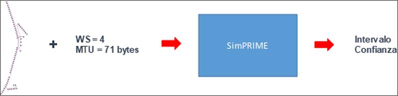 APLICACIÓN WEB PARA SIMULACIÓN DE REDES PLC PRIME Figura 4. Esquema de las simulaciones realizadas para la validación del simulador.