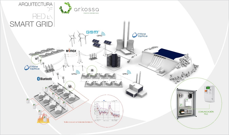 Figura 1. Arquitectura Red Smart Grid.