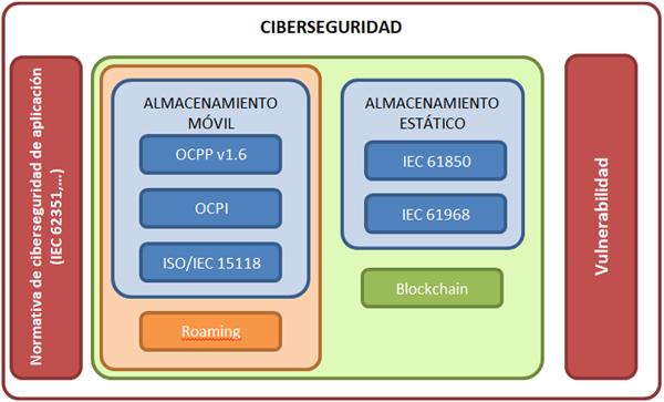 Figura 1. Diagrama de análisis de protocolos del Cadenat. Fuente: ITE.
