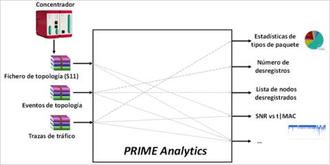 Aplicación web para diagnóstico remoto de problemas de comunicaciones en redes PLC PRIME