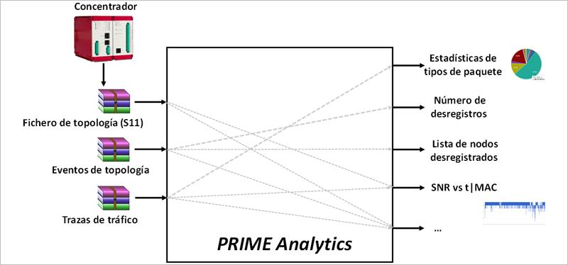 Figura 1. Entradas y salidas de la aplicación web para análisis forense y diagnóstico de problemas de comunicaciones remoto en redes PRIME PRIME Analytics.