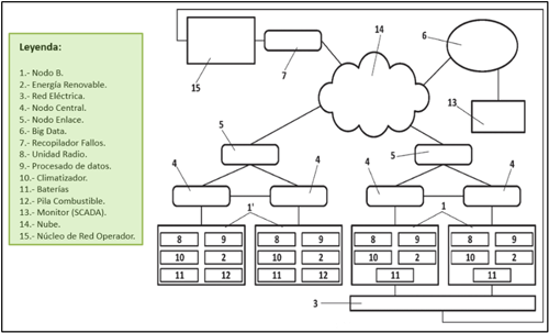 Figura 1. Esquema de red de telefonía móvil con energías renovables.[2]