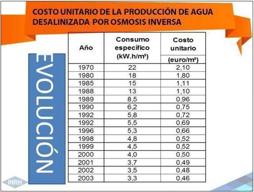 Figura 1. Evolución del coste de producción de agua desalinizada por RO. Fuente www.trabajadores.cu.