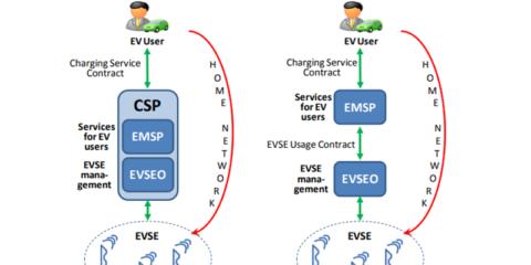 Ciberseguridad de comunicaciones para activos de almacenamiento energético móvil y estático