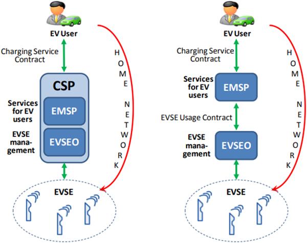 Figura 2. Esquema funcionamiento transacciones actuales en el mercado del VE. Fuente: ITE.