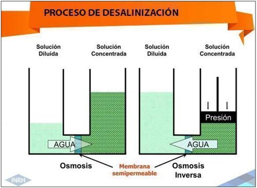 Figura 2. Esquema del proceso de desalinización por ósmosis inversa.