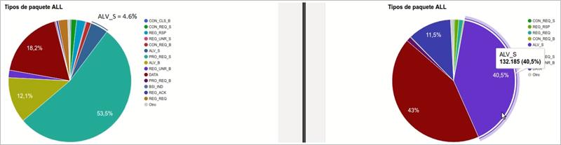 Figura 2. Gráficas de tipos de paquete para un escenario problemático (izquierda) y uno no problemático (derecha).