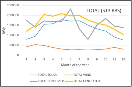 Figura 3. Generación y Consumo para las RBS de un operador en las Islas Baleares.