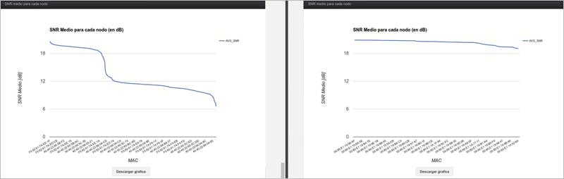Figura 3. Gráficas de SNR medio para un escenario problemático (izquierda) y uno no problemático (derecha).