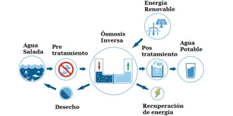 Desalinizar en zonas remotas: proyecto de desconexión de una planta desalinizadora en Cuba