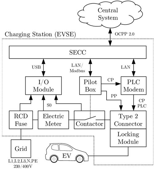 Figura 4. Protocolos de comunicación en la recarga de vehículos eléctricos. Fuente: (Wellisch et al., 2015).