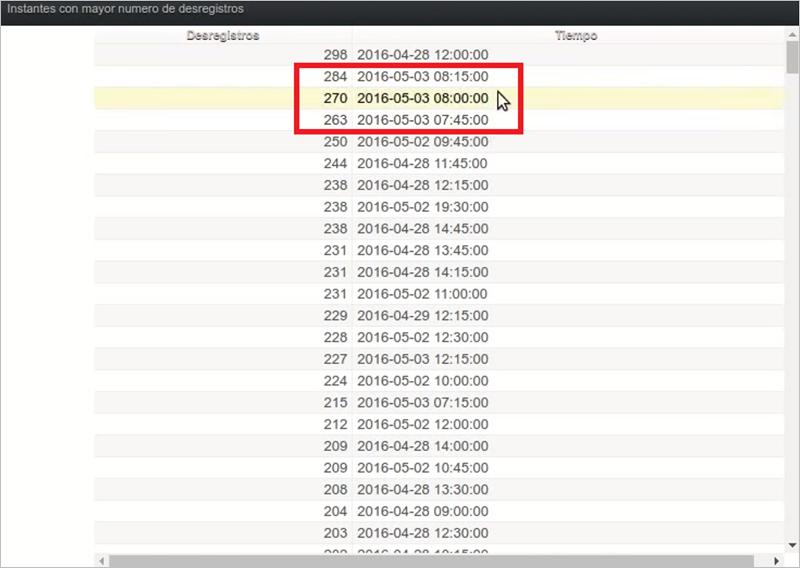 Figura 4. Tabla de instantes con mayor número de desregistros (en intervalos de 15 minutos).