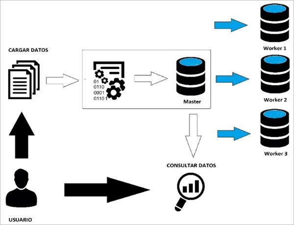 Figura 5. Esquemático del funcionamiento de PRIME Analytics con BBDD distribuida.