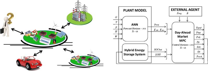 Figura 1. Diagrama de bloques de control de la plataforma de gestión, microrredes y agentes externos objeto de este estudio.