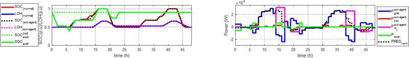 Figura 3. Resultados de la optimización de la microrred bajo un requeriemiento de potencia del agente externo en el caso de Load Curtailment.