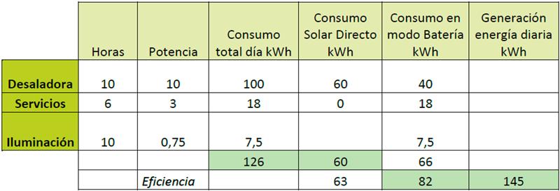 Tabla I. Consumos energéticos de la planta desalinizadora.