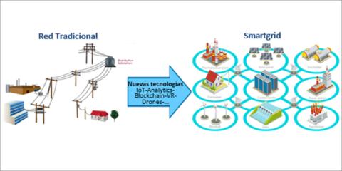 Soluciones para la optimización de procesos en la Smart Grid basadas en Blockchain