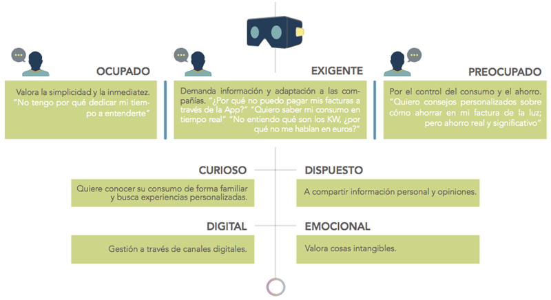 "Figura 1. ""El consumidor energético actual"" – Tendencias del consumidor energético 2017. Everis."