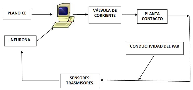 Figura 1. Diagrama de bloques del sistema de activación electromagnética.