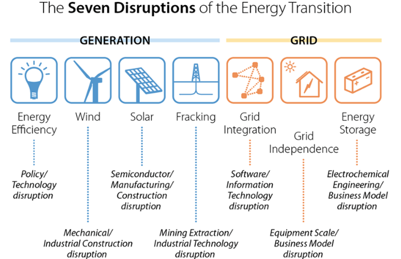 "Figura 2. ""The seven disruptions of energy transitions"" – The Seven Technology Disruptions Driving the Global Energy Transition."